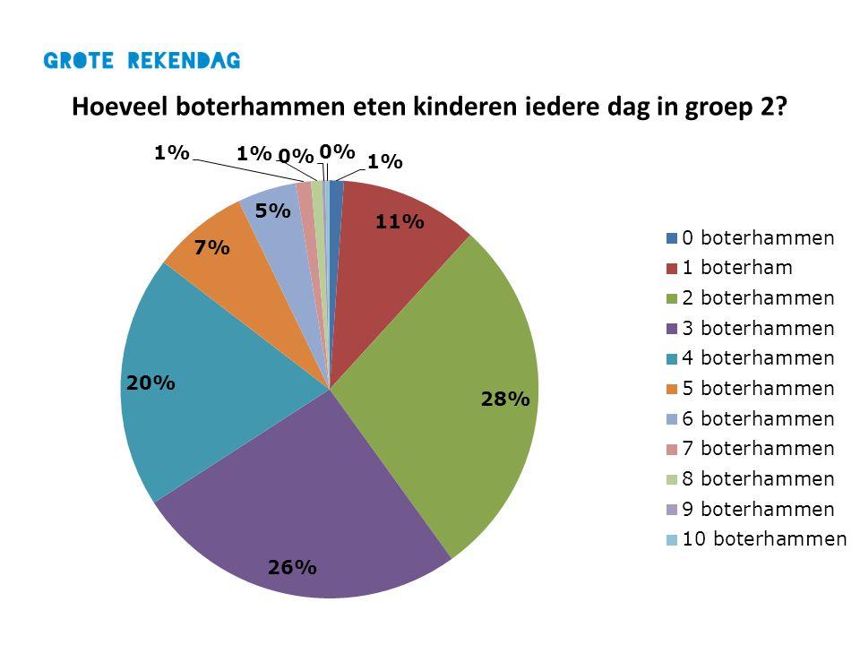 Hoeveel boterhammen eten kinderen iedere dag in groep 2