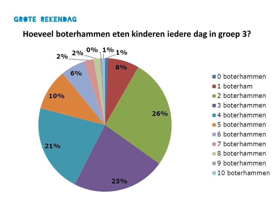 Hoeveel boterhammen eten kinderen iedere dag in groep 3