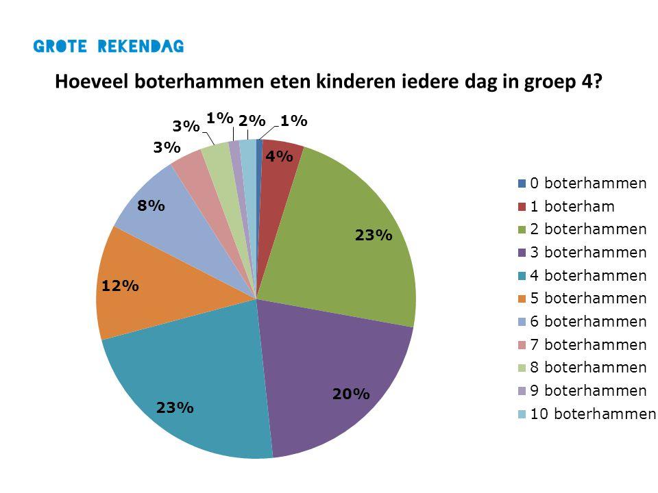 Hoeveel boterhammen eten kinderen iedere dag in groep 4