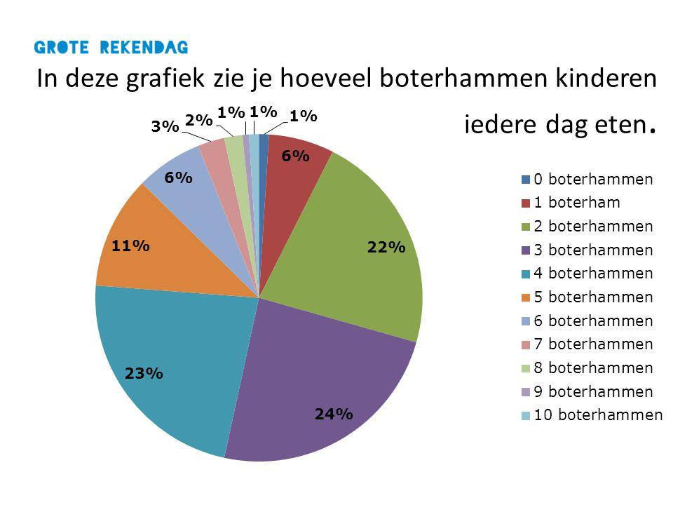 In deze grafiek zie je hoeveel boterhammen kinderen iedere dag eten.
