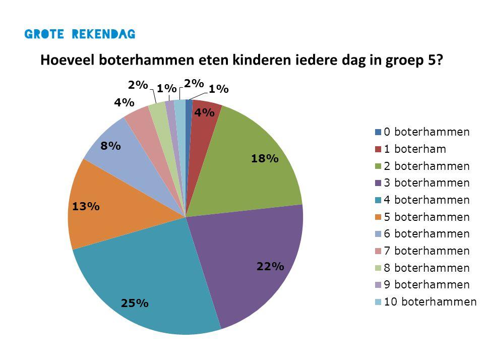 Hoeveel boterhammen eten kinderen iedere dag in groep 5