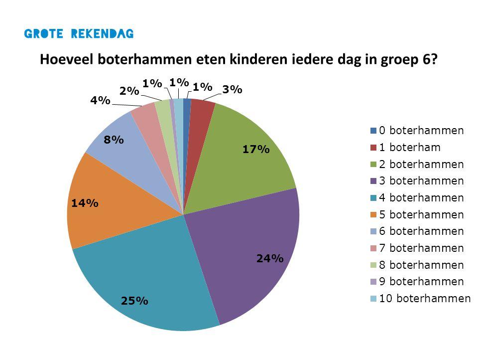 Hoeveel boterhammen eten kinderen iedere dag in groep 6