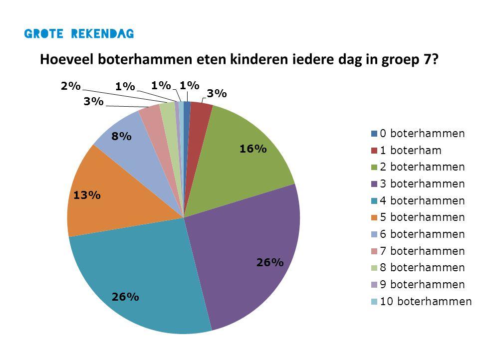 Hoeveel boterhammen eten kinderen iedere dag in groep 7