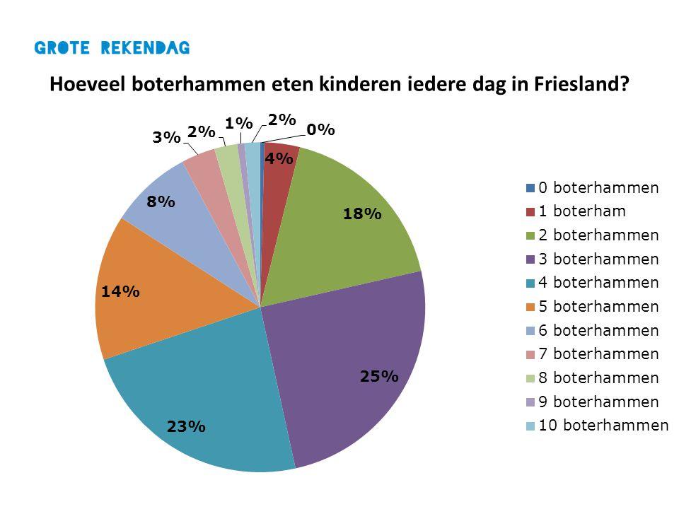 Hoeveel boterhammen eten kinderen iedere dag in Friesland