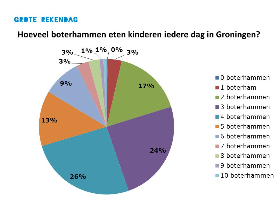 Hoeveel boterhammen eten kinderen iedere dag in Groningen