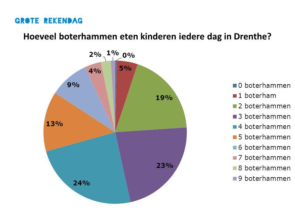 Hoeveel boterhammen eten kinderen iedere dag in Drenthe