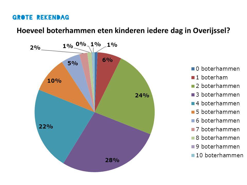 Hoeveel boterhammen eten kinderen iedere dag in Overijssel