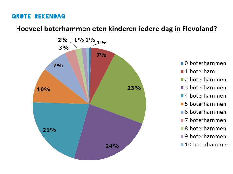 Hoeveel boterhammen eten kinderen iedere dag in Flevoland