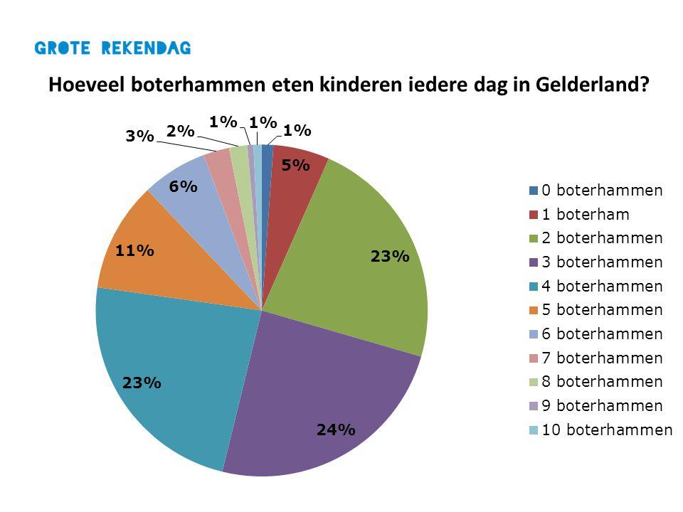 Hoeveel boterhammen eten kinderen iedere dag in Gelderland