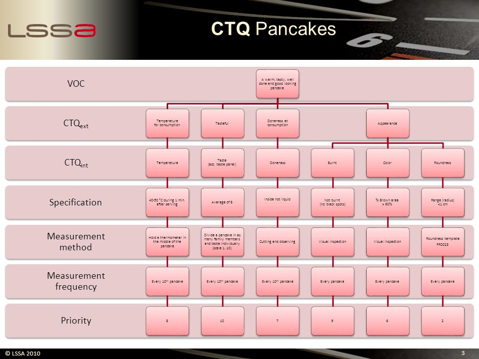 CTQ Pancakes VOC CTQext CTQint Specification Measurement method