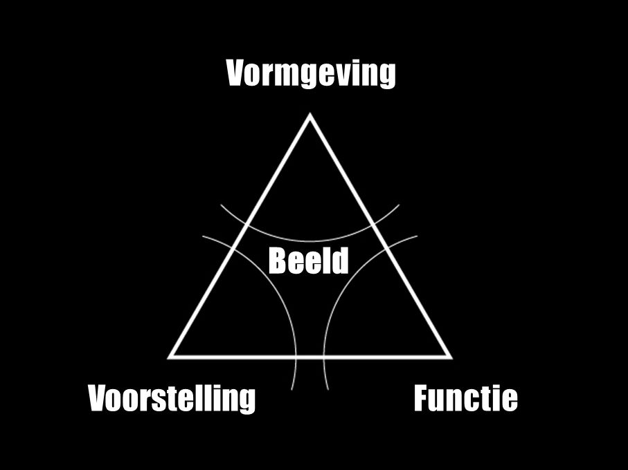 VISUELE Vormgeving Beeld Voorstelling Functie