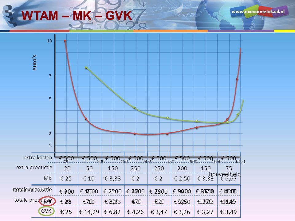 WTAM – MK – GVK euro's hoeveelheid 20 50 150 250 200 75 € 500 € 25