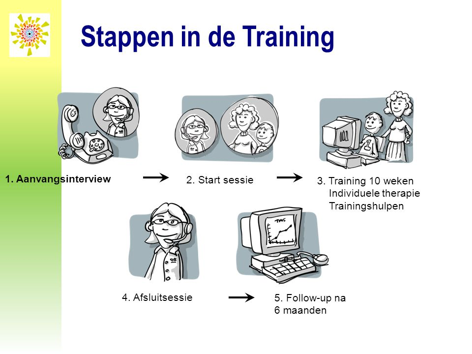 Stappen in de Training 1. Aanvangsinterview 2. Start sessie