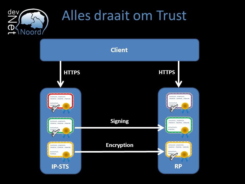 Alles draait om Trust Client HTTPS HTTPS IP-STS RP Signing Encryption