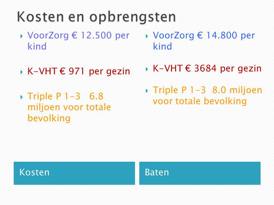 Kosten en opbrengsten VoorZorg € 12.500 per kind K-VHT € 971 per gezin