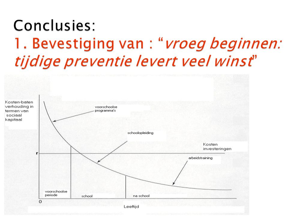 Conclusies: 1. Bevestiging van : vroeg beginnen: tijdige preventie levert veel winst
