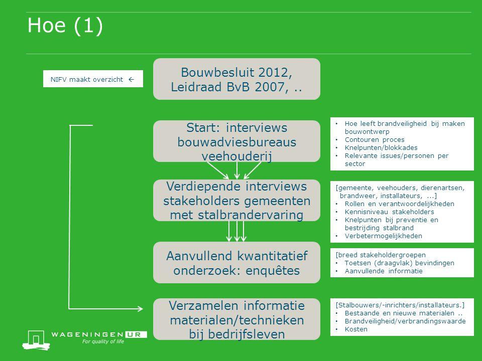 Hoe (1) Bouwbesluit 2012, Leidraad BvB 2007, ..