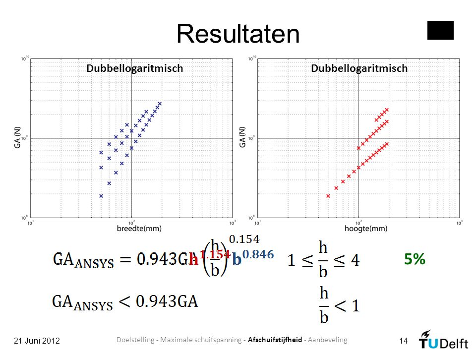 Resultaten 5% Dubbellogaritmisch Dubbellogaritmisch 21 Juni 2012