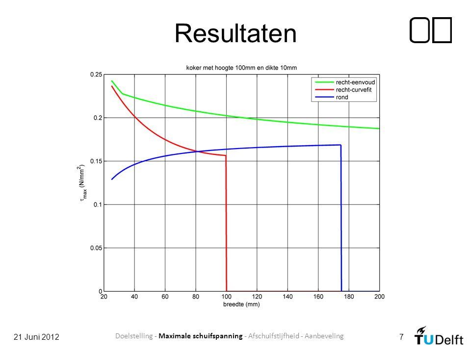 Resultaten 21 Juni 2012 Doelstelling - Maximale schuifspanning - Afschuifstijfheid - Aanbeveling