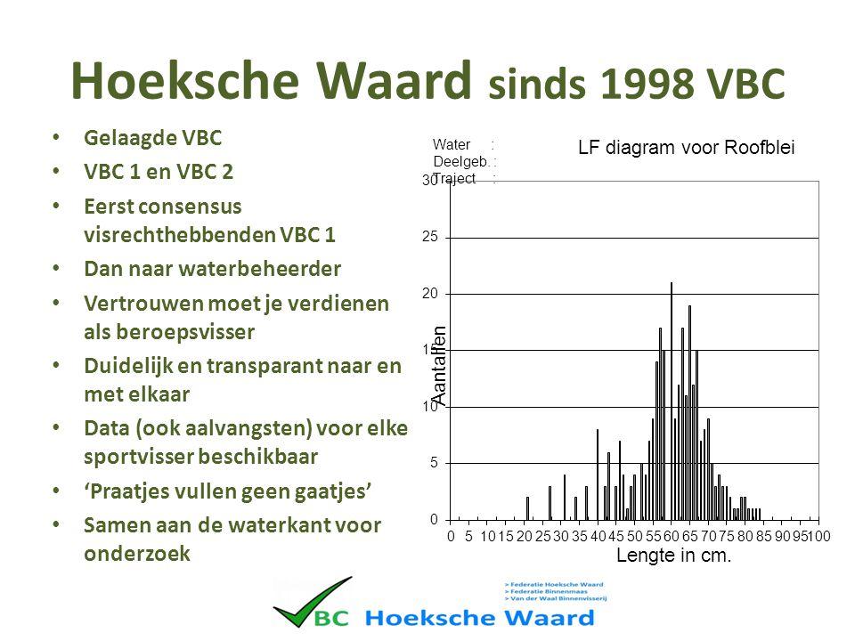 Hoeksche Waard sinds 1998 VBC