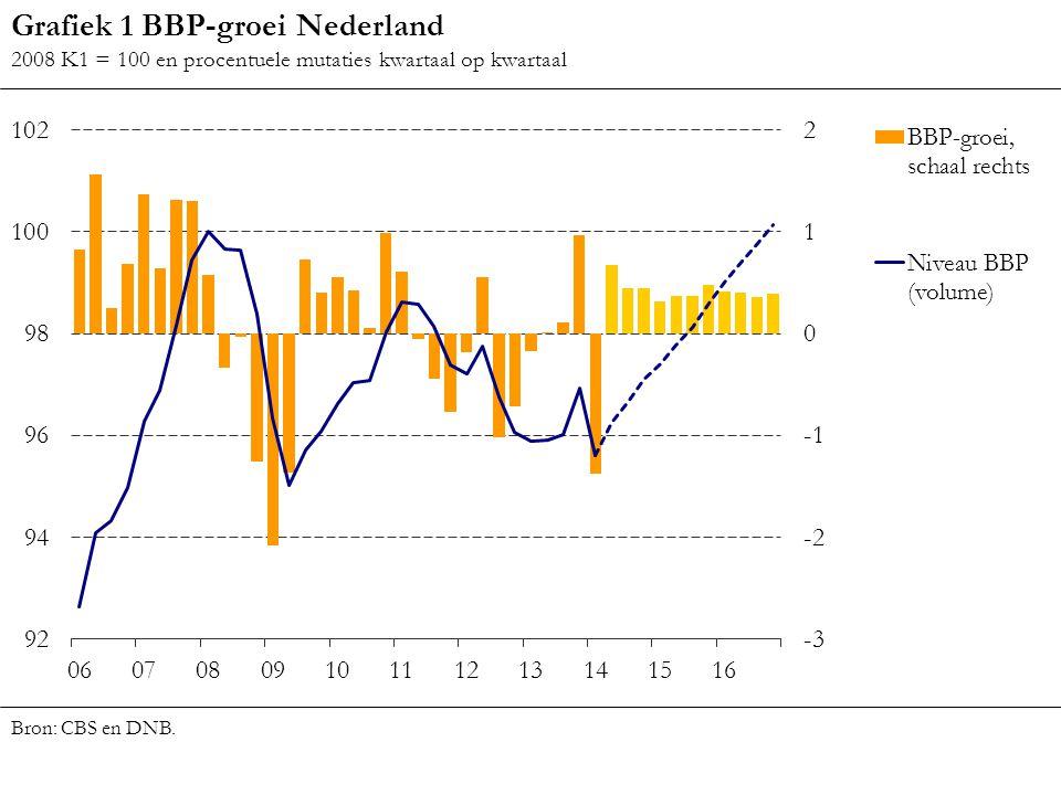 Grafiek 1 BBP-groei Nederland