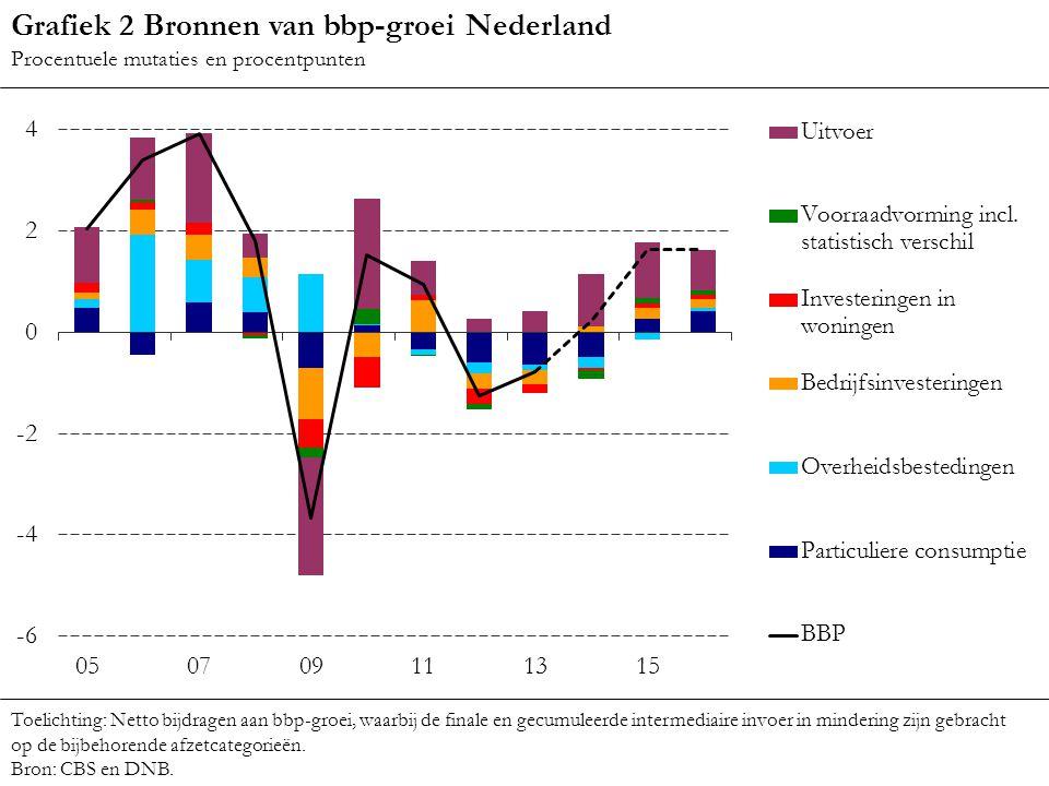 Grafiek 2 Bronnen van bbp-groei Nederland