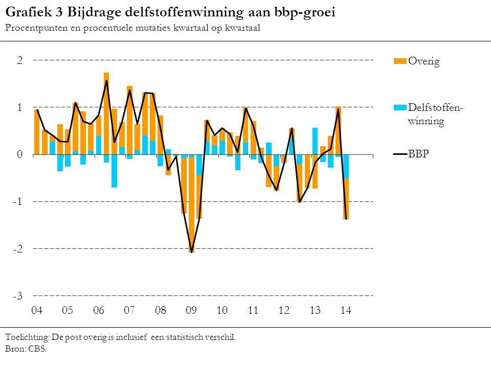 Grafiek 3 Bijdrage delfstoffenwinning aan bbp-groei