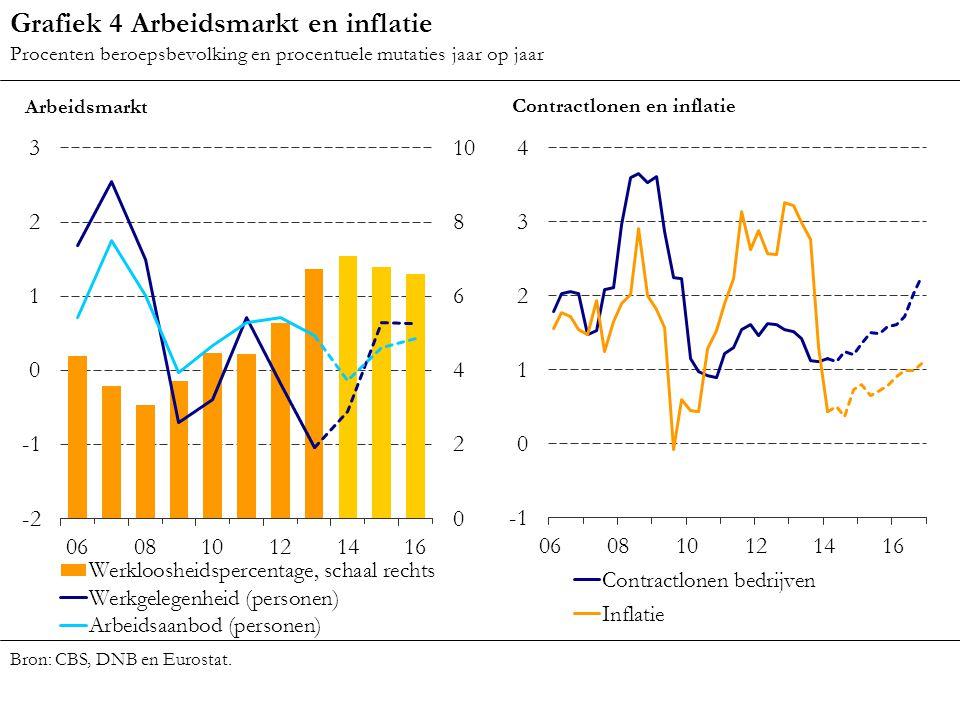 Grafiek 4 Arbeidsmarkt en inflatie
