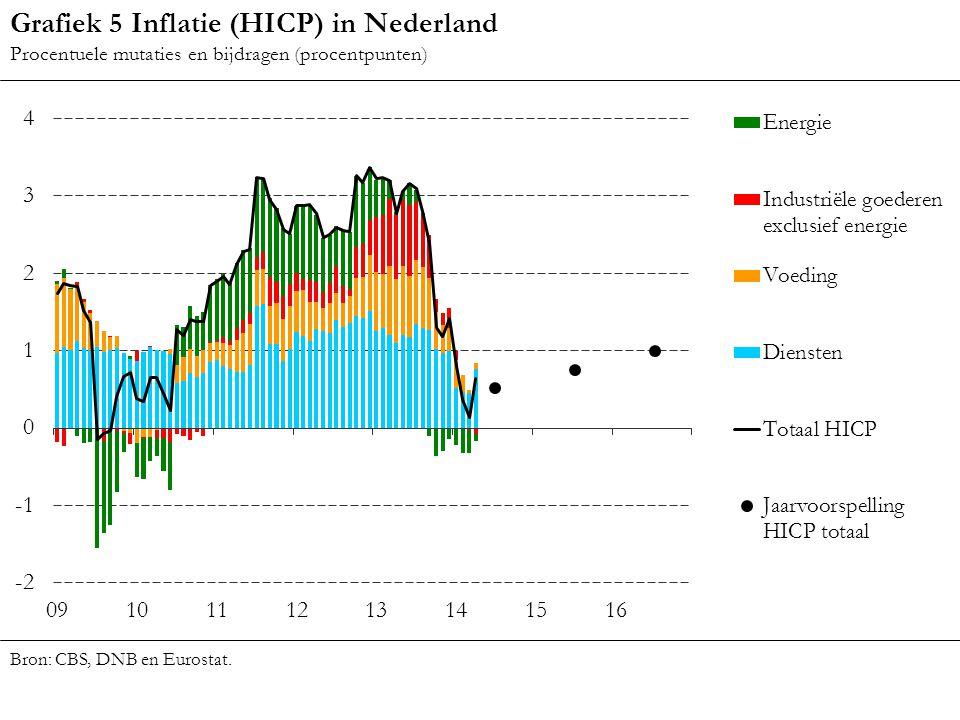 Grafiek 5 Inflatie (HICP) in Nederland