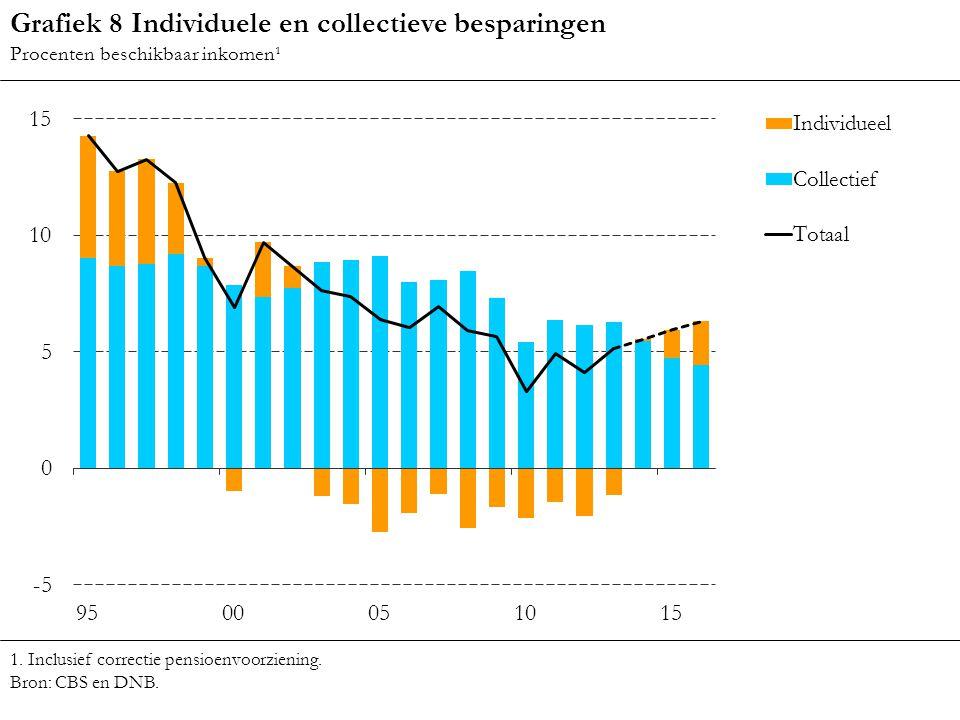 Grafiek 8 Individuele en collectieve besparingen