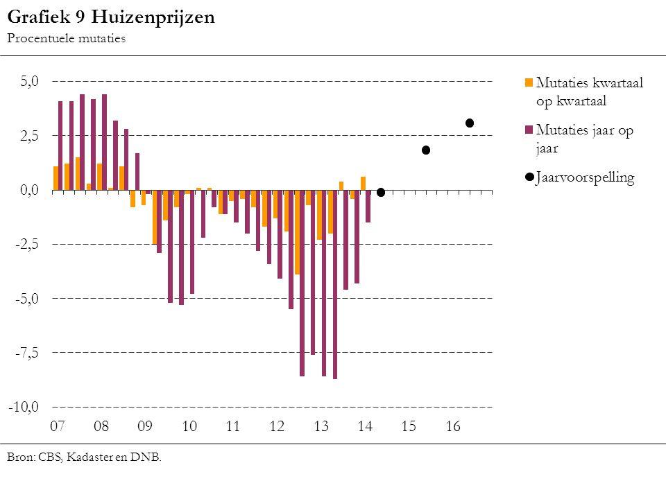 Grafiek 9 Huizenprijzen