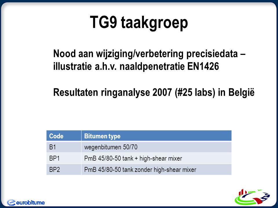 TG9 taakgroep Nood aan wijziging/verbetering precisiedata – illustratie a.h.v. naaldpenetratie EN1426.