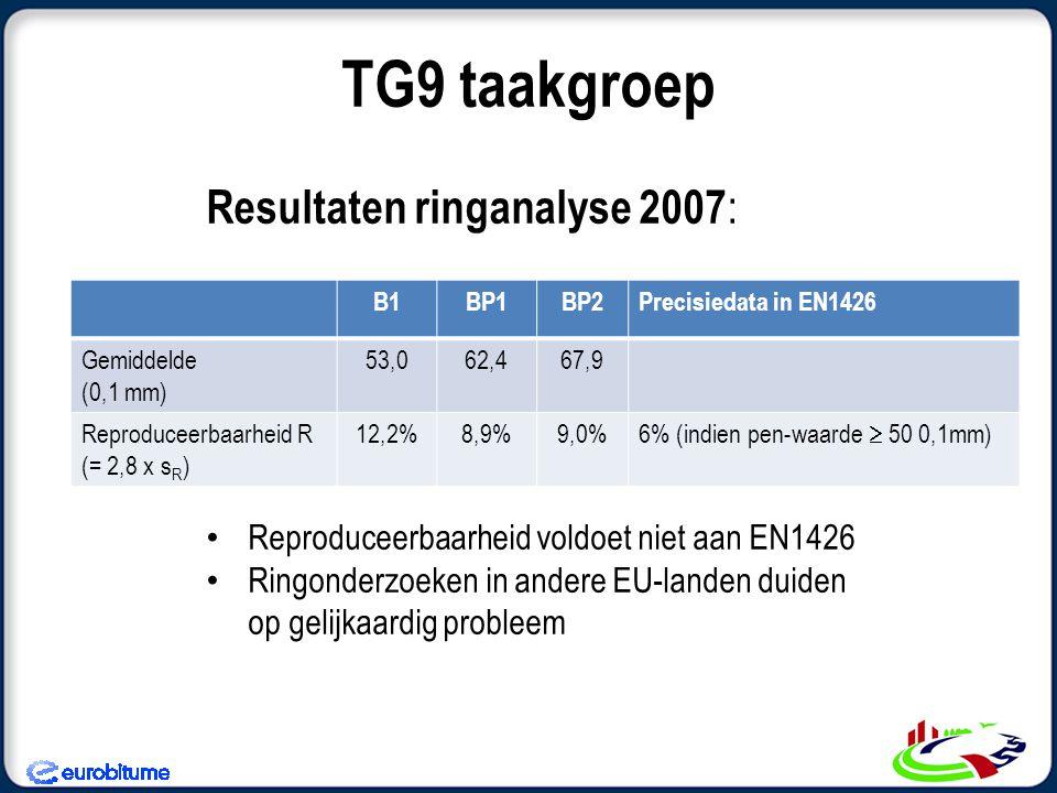 TG9 taakgroep Resultaten ringanalyse 2007: