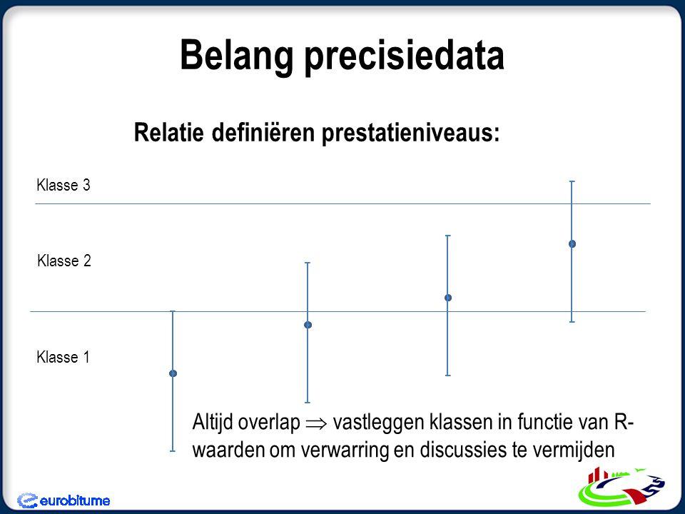 Belang precisiedata Relatie definiëren prestatieniveaus: