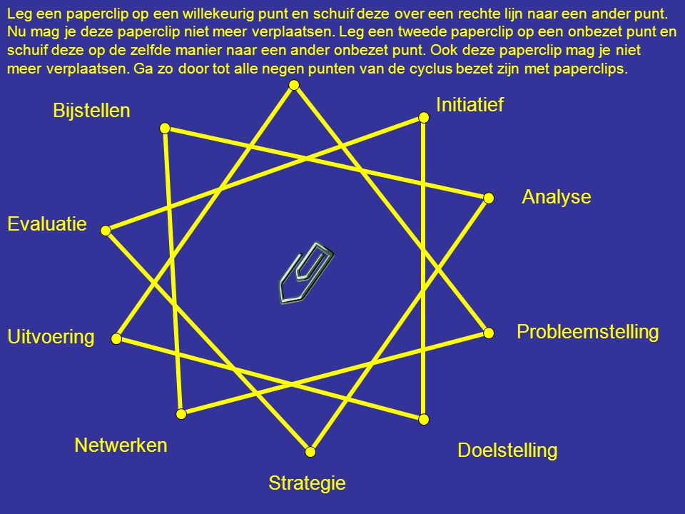 Initiatief Bijstellen Analyse Evaluatie Probleemstelling Uitvoering