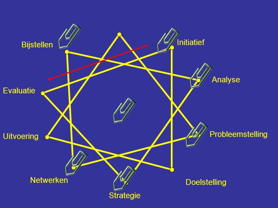Initiatief Bijstellen. Analyse. Evaluatie. Probleemstelling. Uitvoering. Netwerken. Doelstelling.