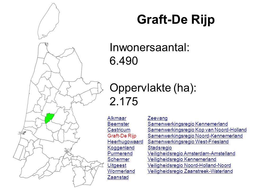 Graft-De Rijp Inwonersaantal: 6.490 Oppervlakte (ha): 2.175 Alkmaar