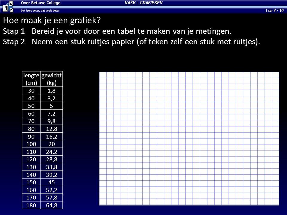 NASK - GRAFIEKEN Les 4 / 10. Hoe maak je een grafiek Stap 1 Bereid je voor door een tabel te maken van je metingen.