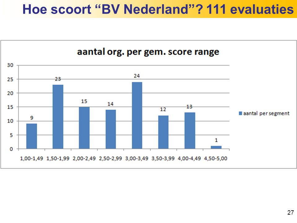Hoe scoort BV Nederland 111 evaluaties