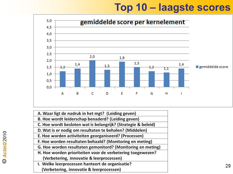 Top 10 – laagste scores © ActinQ 2010 29