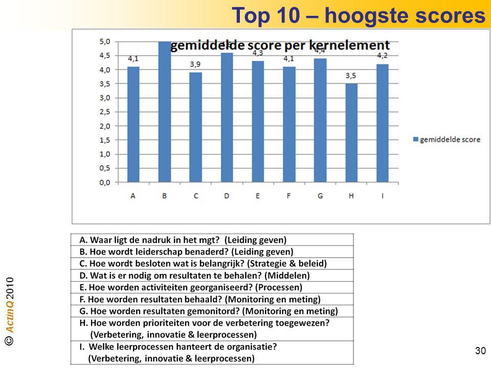 Top 10 – hoogste scores © ActinQ 2010 30