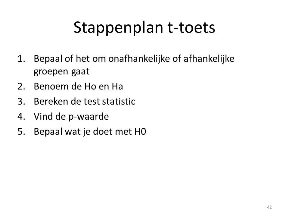 Stappenplan t-toets Bepaal of het om onafhankelijke of afhankelijke groepen gaat. Benoem de Ho en Ha.