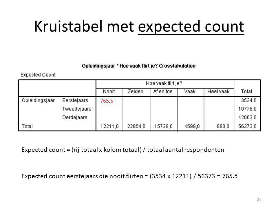 Kruistabel met expected count