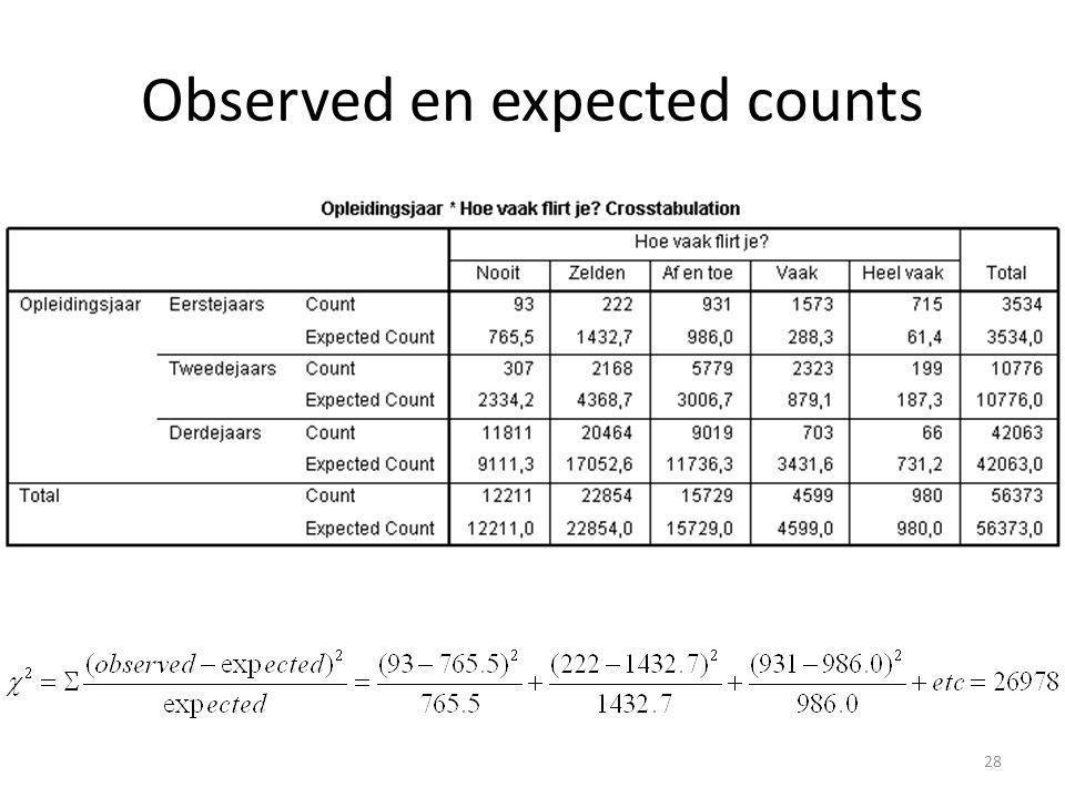 Observed en expected counts