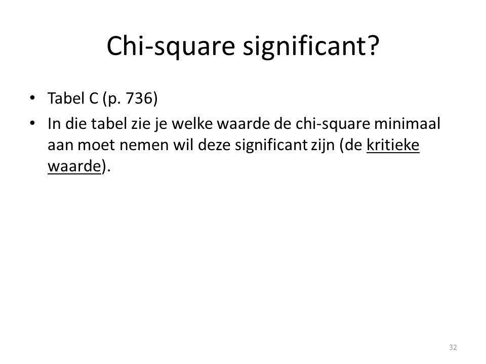 Chi-square significant