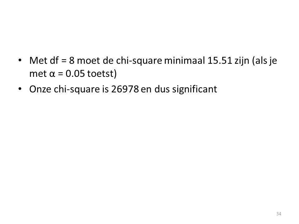 Met df = 8 moet de chi-square minimaal 15. 51 zijn (als je met α = 0