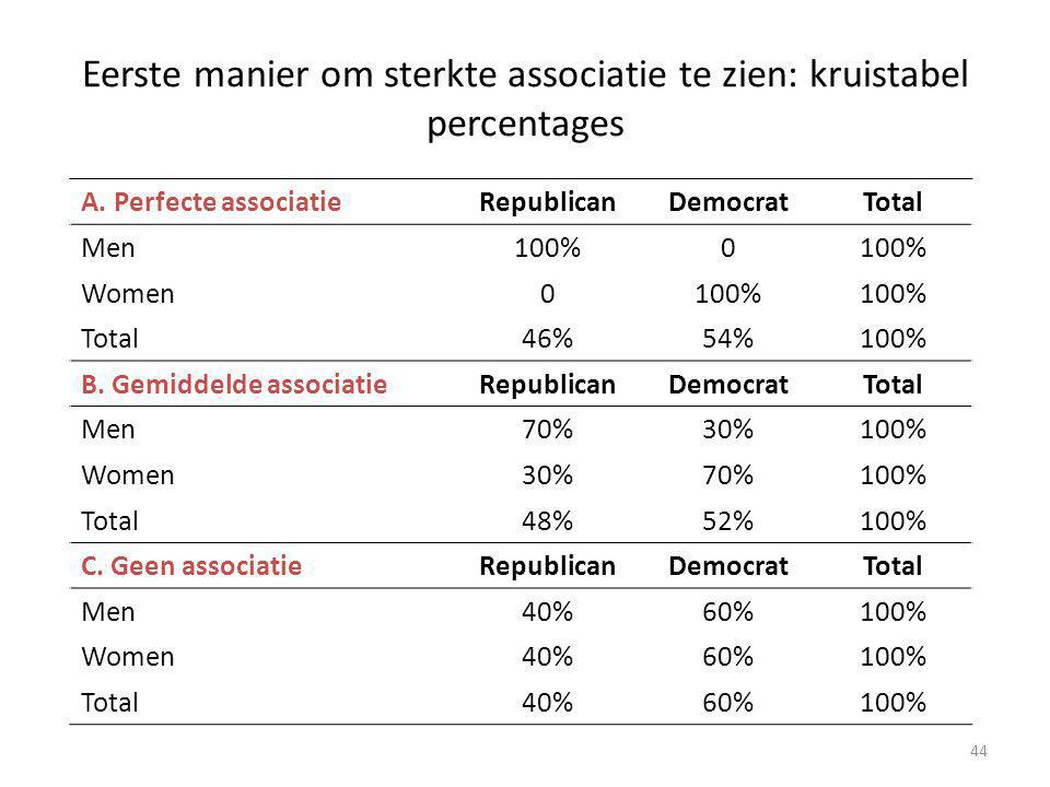 Eerste manier om sterkte associatie te zien: kruistabel percentages
