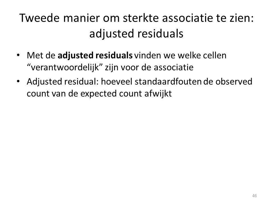 Tweede manier om sterkte associatie te zien: adjusted residuals