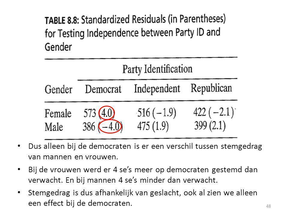 Dus alleen bij de democraten is er een verschil tussen stemgedrag van mannen en vrouwen.