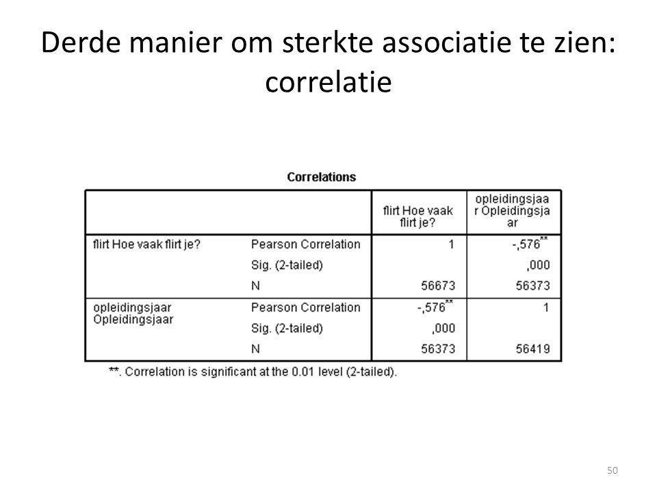 Derde manier om sterkte associatie te zien: correlatie